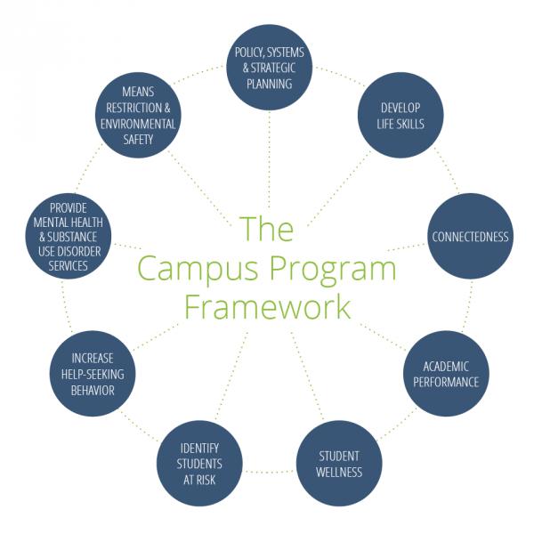campus-framework